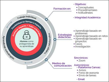 Modelo Educativo MTE